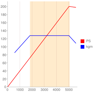 BWAのエンジン性能曲線図もどき