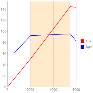312B4のエンジン性能曲線図もどき