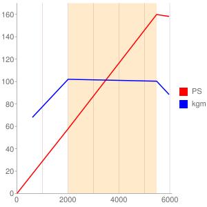 312A3のエンジン性能曲線図もどき