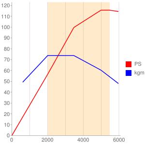 DKRのエンジン性能曲線図もどき
