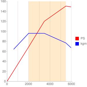 4B40のエンジン性能曲線図もどき