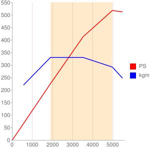 M275のエンジン性能曲線図もどき