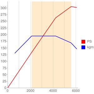 B6304Tのエンジン性能曲線図もどき