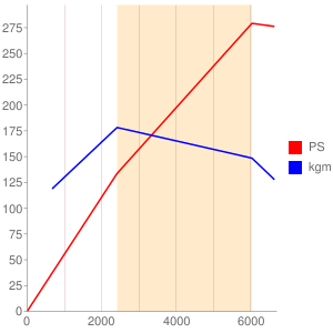 M5P型エンジン性能曲線図もどき