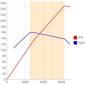 BUBのエンジン性能曲線図もどき