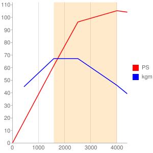 S5のエンジン性能曲線図もどき
