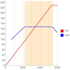 BYDのエンジン性能曲線図もどき