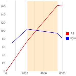 955A8のエンジン性能曲線図もどき