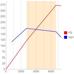 N52B30のエンジン性能曲線図もどき
