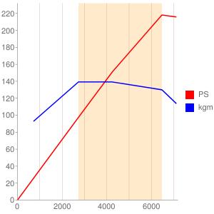 N52B25のエンジン性能曲線図もどき