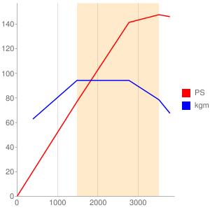 4N14のエンジン性能曲線図もどき