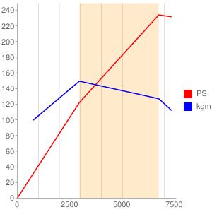 WBのエンジン性能曲線図もどき