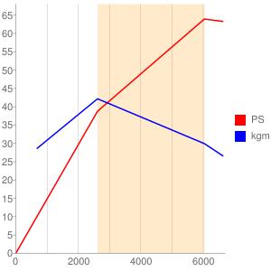 S07Aのエンジン性能曲線図もどき
