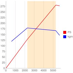 55273835のエンジン性能曲線図もどき