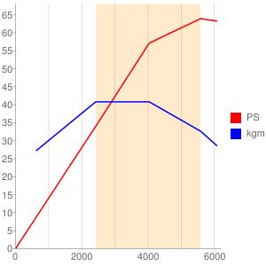 BR06のエンジン性能曲線図もどき