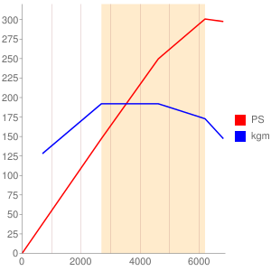 BASのエンジン性能曲線図もどき