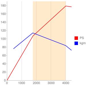 204DTのエンジン性能曲線図もどき