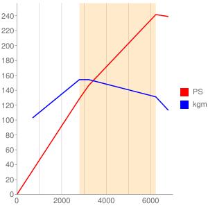 BFHのエンジン性能曲線図もどき