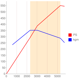 M285のエンジン性能曲線図もどき