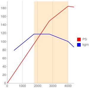 N47D20のエンジン性能曲線図もどき