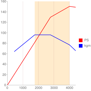 B47C20のエンジン性能曲線図もどき