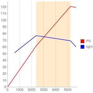 EA82のエンジン性能曲線図もどき
