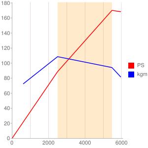 55263623のエンジン性能曲線図もどき