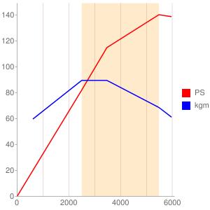 K14Cのエンジン性能曲線図もどき