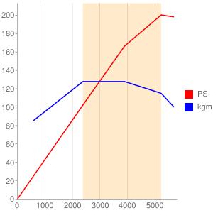 B4194のエンジン性能曲線図もどき