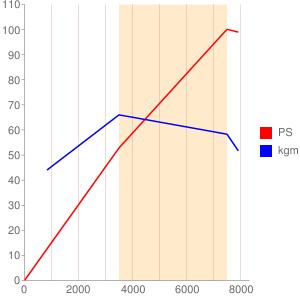 W705型エンジンの簡易性能曲線図