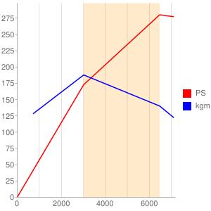 20Bのエンジン性能曲線図もどき