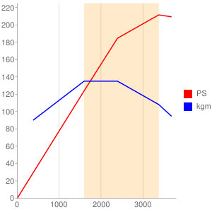 OM642のエンジン性能曲線図もどき