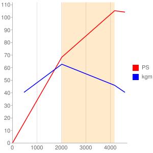 4D56のエンジン性能曲線図もどき