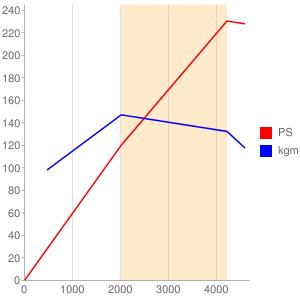 PY-VPTS型エンジン性能曲線図もどき