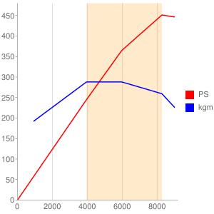 CFSのエンジン性能曲線図もどき