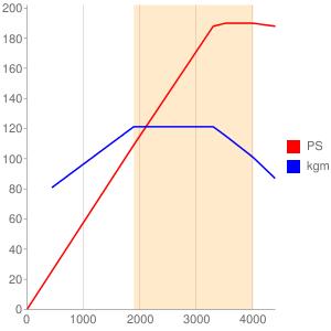 DFCのエンジン性能曲線図もどき
