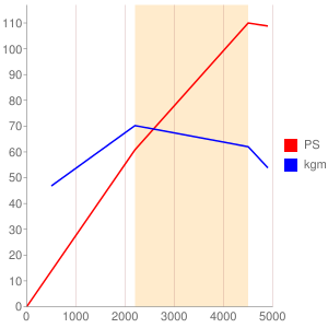 ACUのエンジン性能曲線図もどき