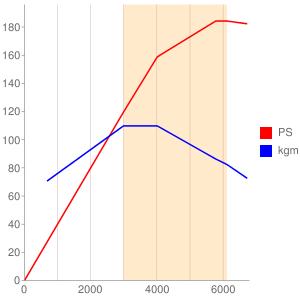 M264のエンジン性能曲線図もどき