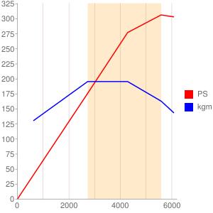 M113のエンジン性能曲線図もどき