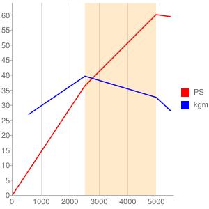 188A4のエンジン性能曲線図もどき