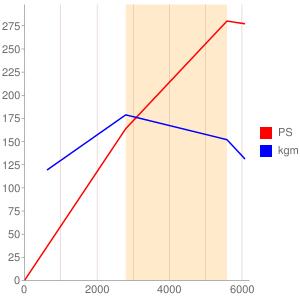 8Sのエンジン性能曲線図もどき