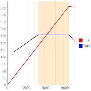 SR20のエンジン性能曲線図もどき