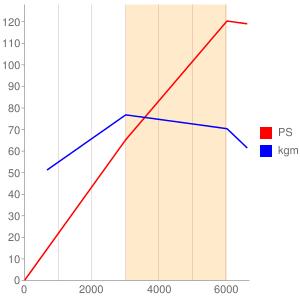 DKのエンジン性能曲線図もどき