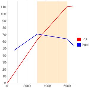 16Kのエンジン性能曲線図もどき