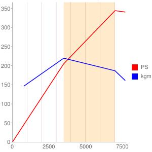 BBKのエンジン性能曲線図もどき