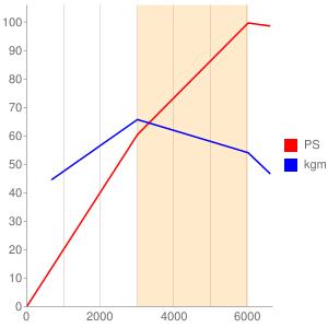 XU9のエンジン性能曲線図もどき