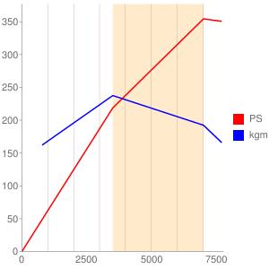 CAUのエンジン性能曲線図もどき