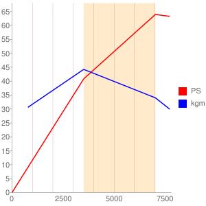 F6Bのエンジン性能曲線図もどき