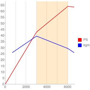 R06Aのエンジン性能曲線図もどき
