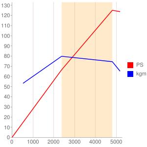 C24のエンジン性能曲線図もどき